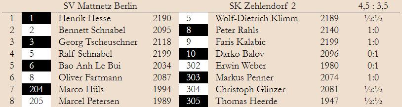 BMM 1. Spieltag Landesliga 2019/20