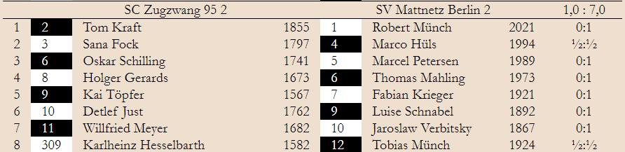 2. Spieltag – Klasse 1.2 2019/20
