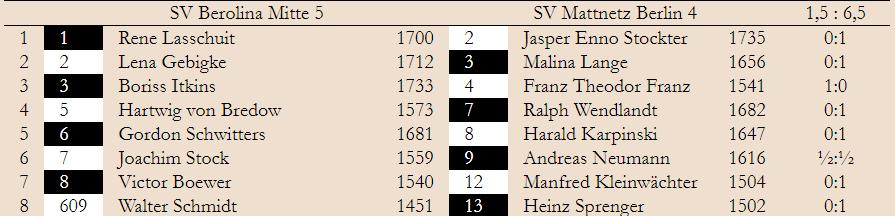 2. Spieltag – Klasse 2.2  2019/20