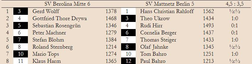 BMM 2. Spieltag – Klasse 3.1  2019/20