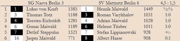 BMM 2. Spieltag – Klasse 4 Ost 2019/20