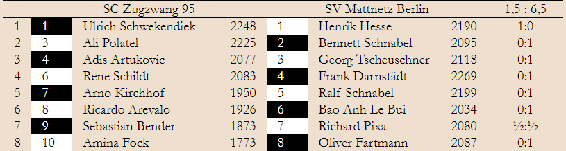 2. Spieltag – Landesliga 2019/20