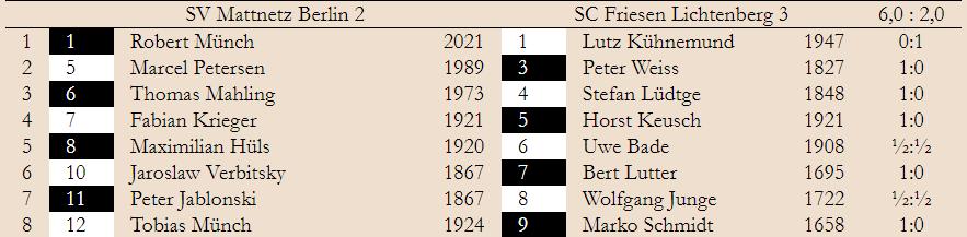 3. Spieltag – Klasse 1.2 2019/20