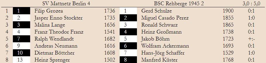 3. Spieltag – Klasse 2.2 2019/20