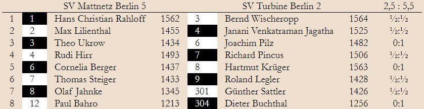 3. Spieltag – Klasse 3.1 2019/20