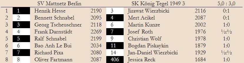 3. Spieltag – Landesliga 2019/20