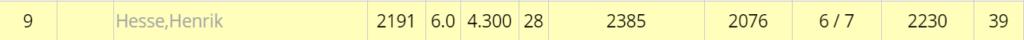 +39 in der DWZ Auswertung für Henrik