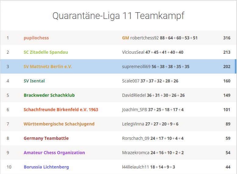 Platz 3 für Team Mattnetz bei der Quarantäne Liga 11 auf Lichess.org