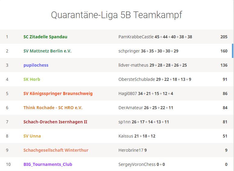 Team Mattnetz auf Platz 2 - erneut hinter Spandau!