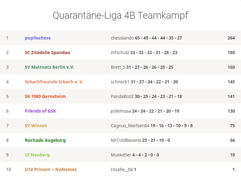 Platz 3 und damit der Aufstieg in Liga 3B (Oberliga) für Team Mattnetz