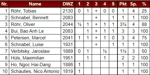 Alle Einzelergebnisse der JBL Saison 2020 / 21 auf einen Blick