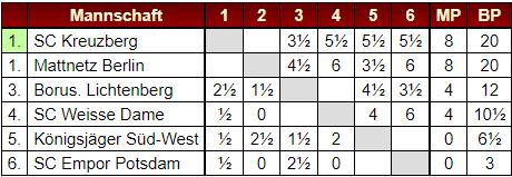 Die Tabelle vor dem 5. Spieltag - Mattnetz und Kreuzberg gleich auf!