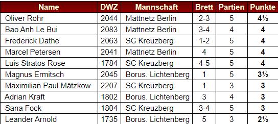 Die Top-Scorer der Jugendbundesliga Saison Staffel Berlin